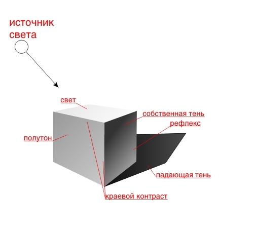 градации света на кубе
